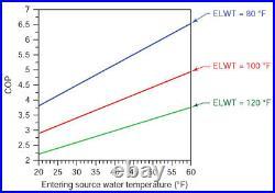 Water to Water Geothermal Heat Pump 2 Ton, 3 Ton, 4 Ton, 5 Ton STOCK IN USA